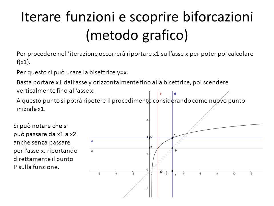 Per procedere nelliterazione occorrerà riportare x1 sullasse x per poter poi calcolare f(x1). Per questo si può usare la bisettrice y=x. Basta portare