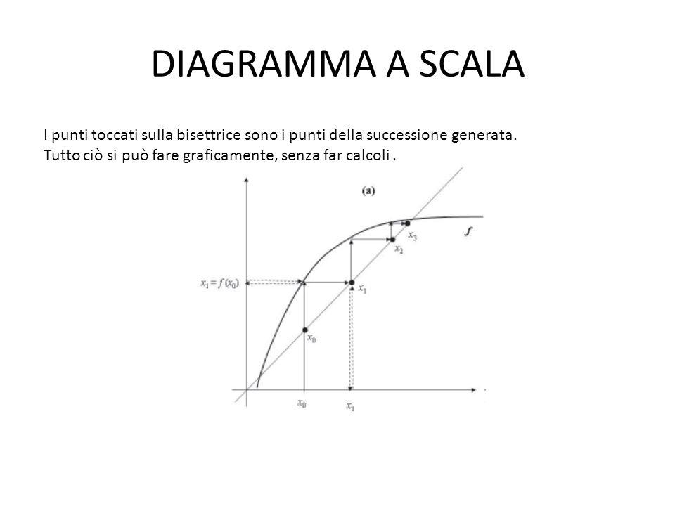 DIAGRAMMA A SCALA I punti toccati sulla bisettrice sono i punti della successione generata. Tutto ciò si può fare graficamente, senza far calcoli.