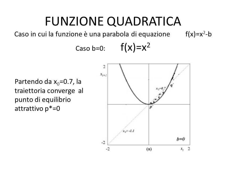 FUNZIONE QUADRATICA Caso in cui la funzione è una parabola di equazione f(x)=x 2 -b Caso b=0: f(x)=x 2 Partendo da x 0 =0.7, la traiettoria converge al punto di equilibrio attrattivo p*=0