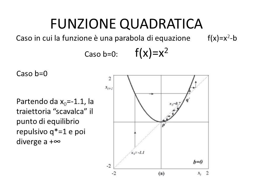 FUNZIONE QUADRATICA Caso b=0 Partendo da x 0 =-1.1, la traiettoria scavalca il punto di equilibrio repulsivo q*=1 e poi diverge a + Caso in cui la funzione è una parabola di equazione f(x)=x 2 -b Caso b=0: f(x)=x 2