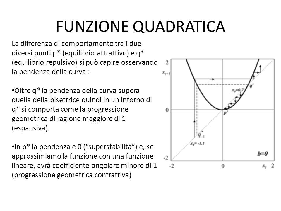 FUNZIONE QUADRATICA La differenza di comportamento tra i due diversi punti p* (equilibrio attrattivo) e q* (equilibrio repulsivo) si può capire osservando la pendenza della curva : Oltre q* la pendenza della curva supera quella della bisettrice quindi in un intorno di q* si comporta come la progressione geometrica di ragione maggiore di 1 (espansiva).