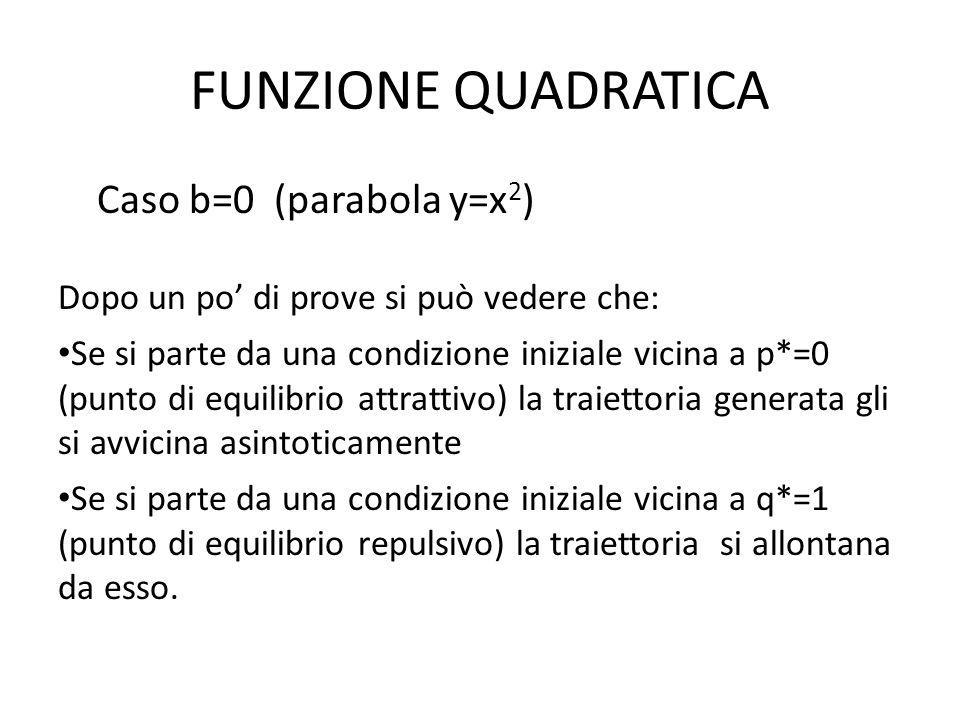 FUNZIONE QUADRATICA Caso b=0 (parabola y=x 2 ) Dopo un po di prove si può vedere che: Se si parte da una condizione iniziale vicina a p*=0 (punto di equilibrio attrattivo) la traiettoria generata gli si avvicina asintoticamente Se si parte da una condizione iniziale vicina a q*=1 (punto di equilibrio repulsivo) la traiettoria si allontana da esso.