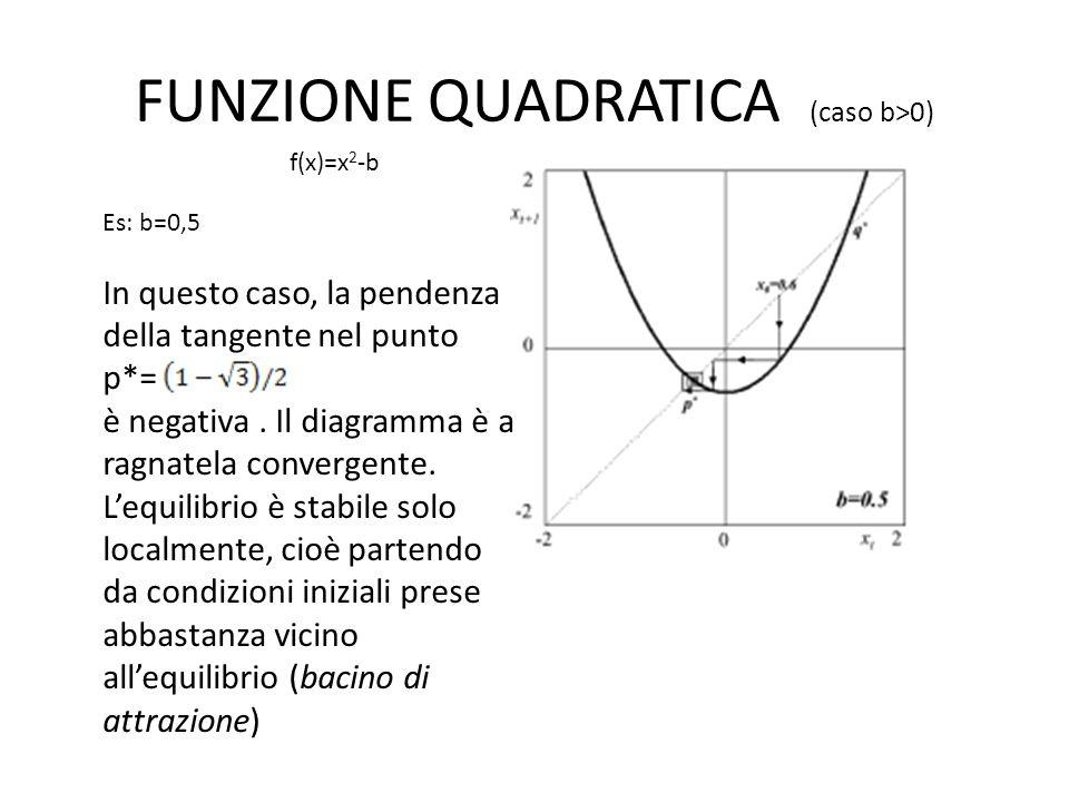 FUNZIONE QUADRATICA (caso b>0) Es: b=0,5 In questo caso, la pendenza della tangente nel punto p*= è negativa. Il diagramma è a ragnatela convergente.