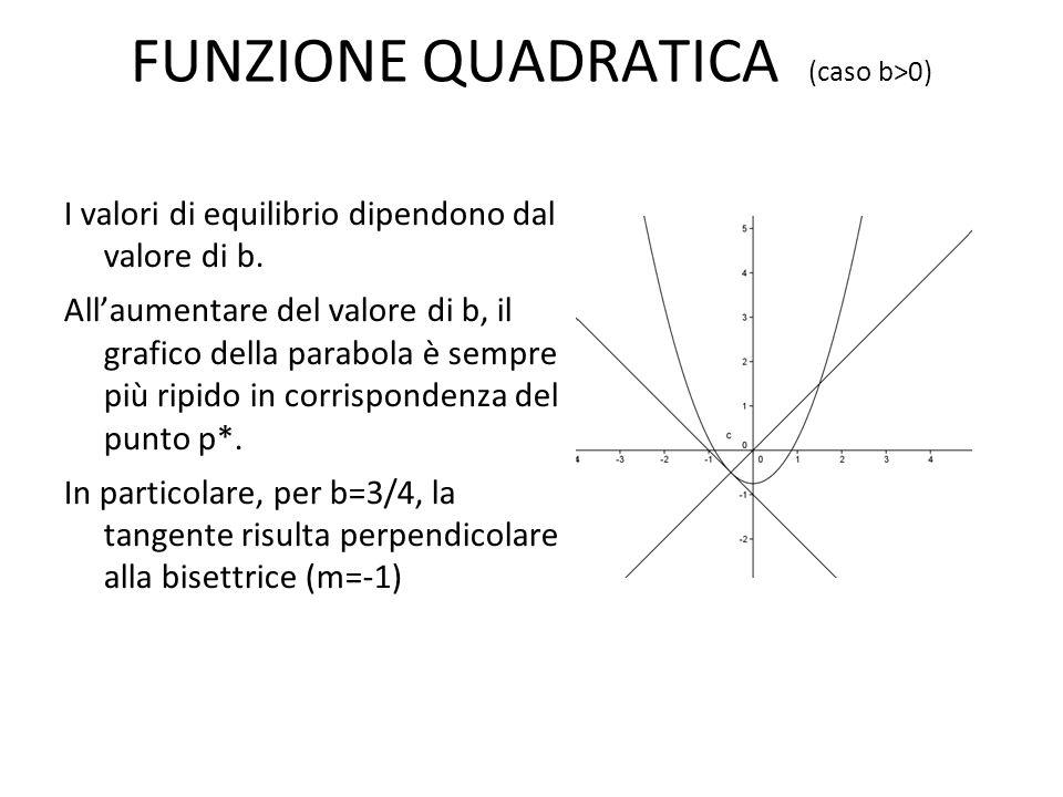 FUNZIONE QUADRATICA (caso b>0) I valori di equilibrio dipendono dal valore di b. Allaumentare del valore di b, il grafico della parabola è sempre più