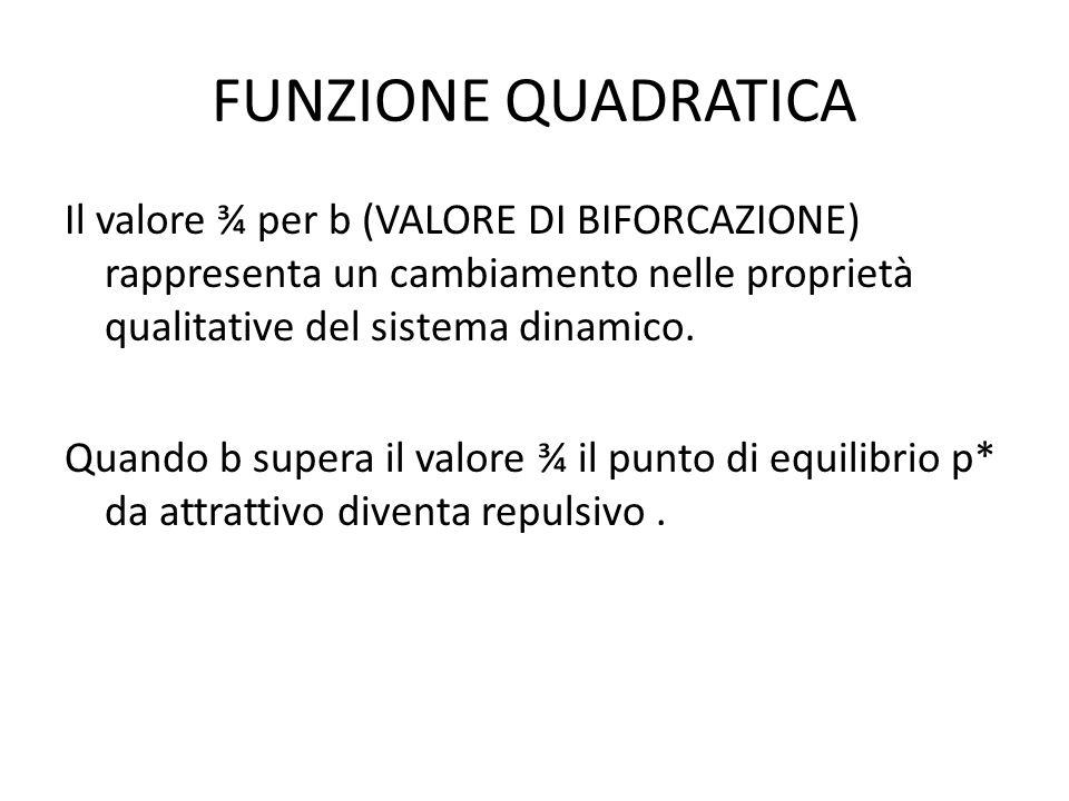 FUNZIONE QUADRATICA Il valore ¾ per b (VALORE DI BIFORCAZIONE) rappresenta un cambiamento nelle proprietà qualitative del sistema dinamico.