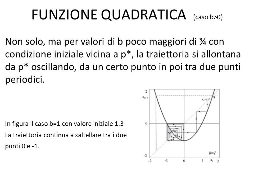 Non solo, ma per valori di b poco maggiori di ¾ con condizione iniziale vicina a p*, la traiettoria si allontana da p* oscillando, da un certo punto i