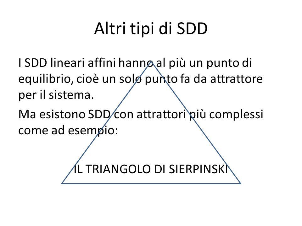 Altri tipi di SDD I SDD lineari affini hanno al più un punto di equilibrio, cioè un solo punto fa da attrattore per il sistema.
