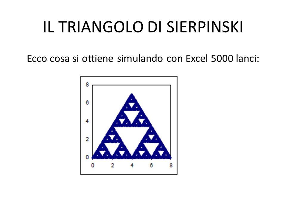 IL TRIANGOLO DI SIERPINSKI Ecco cosa si ottiene simulando con Excel 5000 lanci: