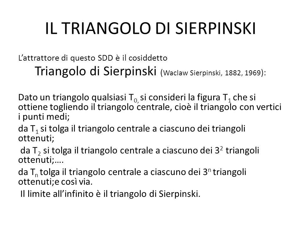 IL TRIANGOLO DI SIERPINSKI Lattrattore di questo SDD è il cosiddetto Triangolo di Sierpinski ( Waclaw Sierpinski, 1882, 1969 ): Dato un triangolo qualsiasi T 0, si consideri la figura T 1 che si ottiene togliendo il triangolo centrale, cioè il triangolo con vertici i punti medi; da T 1 si tolga il triangolo centrale a ciascuno dei triangoli ottenuti; da T 2 si tolga il triangolo centrale a ciascuno dei 3 2 triangoli ottenuti;….