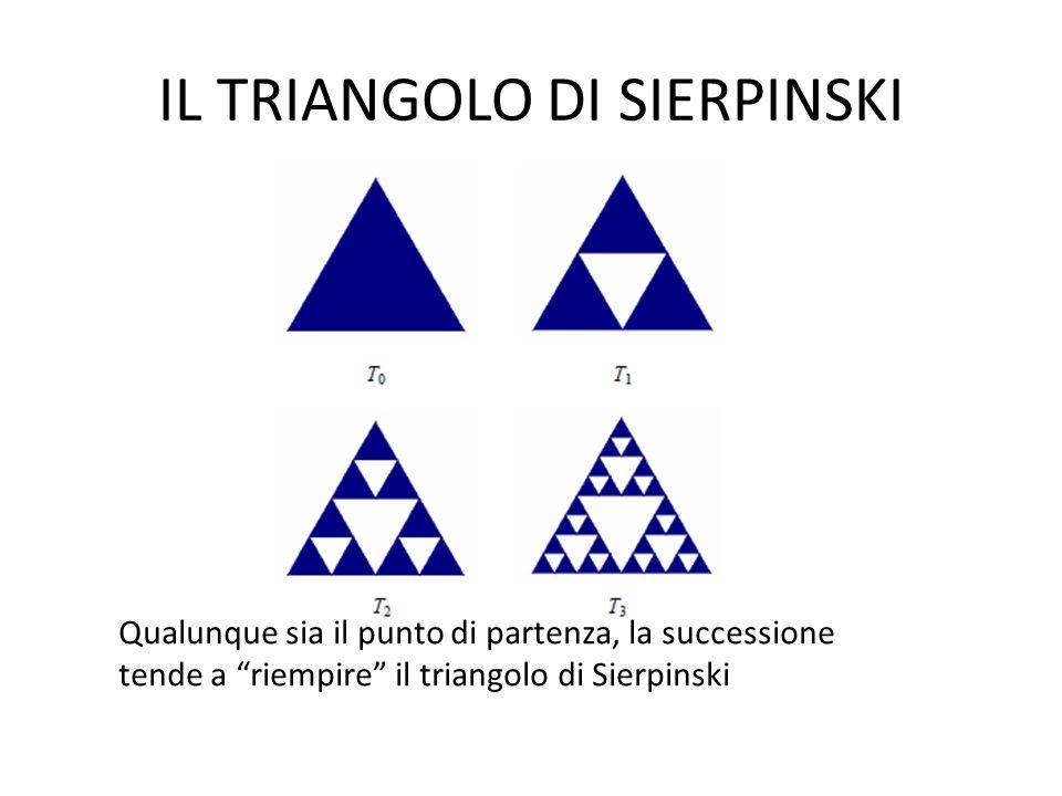 IL TRIANGOLO DI SIERPINSKI Qualunque sia il punto di partenza, la successione tende a riempire il triangolo di Sierpinski