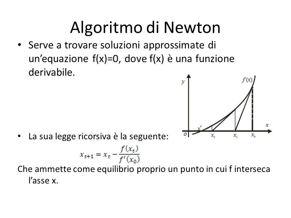 Algoritmo di Newton Serve a trovare soluzioni approssimate di unequazione f(x)=0, dove f(x) è una funzione derivabile.
