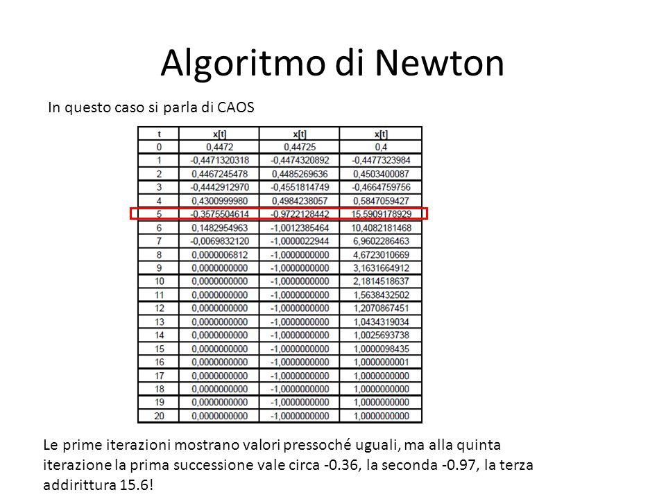 Algoritmo di Newton In questo caso si parla di CAOS Le prime iterazioni mostrano valori pressoché uguali, ma alla quinta iterazione la prima successione vale circa -0.36, la seconda -0.97, la terza addirittura 15.6!