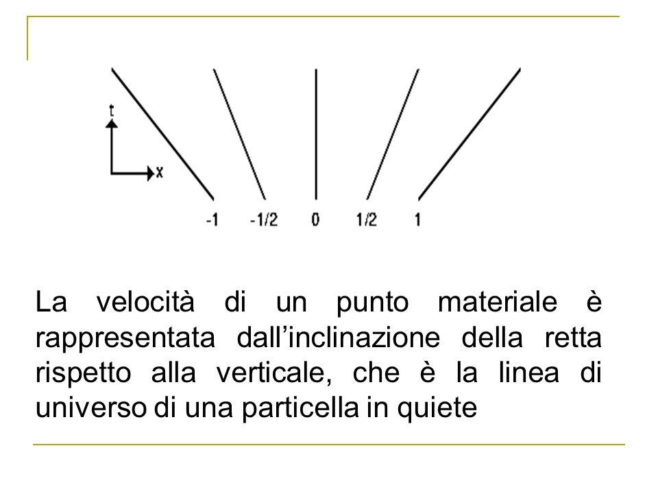 Immaginiamo un mazzo di carte, e dipingiamo un diagramma spazio- temporale sul lato delle carte: incliniamo il mazzo facendo in modo che gli spigoli formino una linea retta: ecco una trasformazione di Galileo