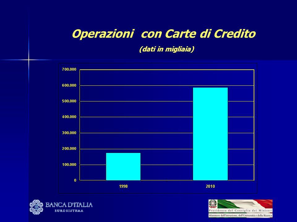 Operazioni con Carte di Debito (dati in migliaia)