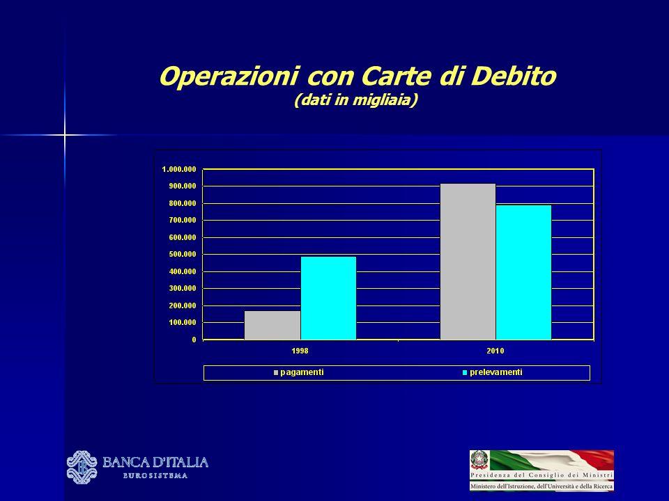 Operazioni con Bonifici e Addebiti Preautorizzati (dati in migliaia)
