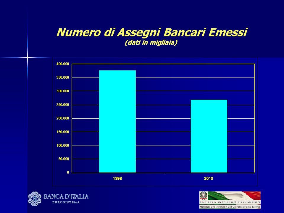 Numero di Assegni Bancari Emessi (dati in migliaia)