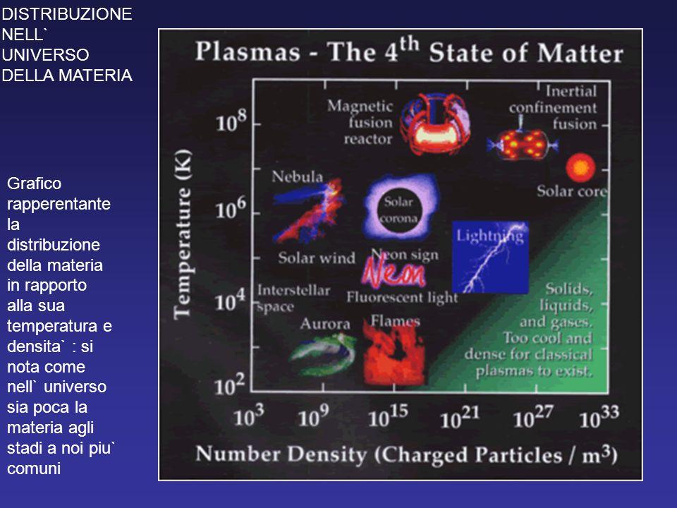 Grafico rapperentante la distribuzione della materia in rapporto alla sua temperatura e densita` : si nota come nell` universo sia poca la materia agl