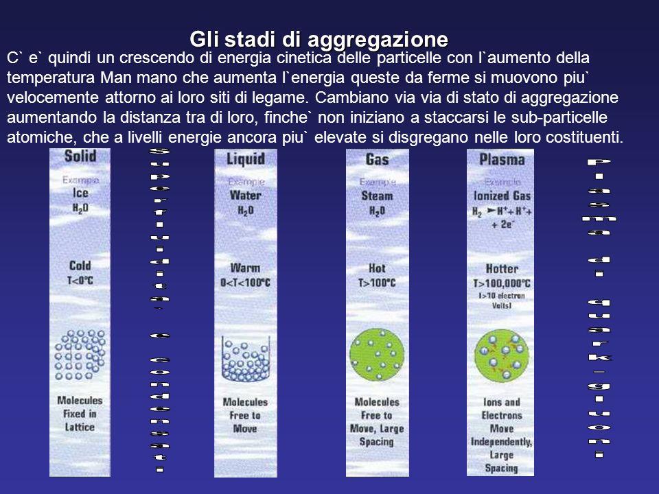 Gli stadi di aggregazione C` e` quindi un crescendo di energia cinetica delle particelle con l`aumento della temperatura Man mano che aumenta l`energi