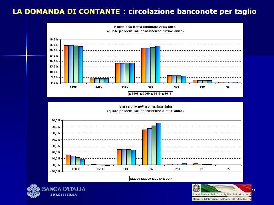 28 circolazione banconote per taglio LA DOMANDA DI CONTANTE : circolazione banconote per taglio