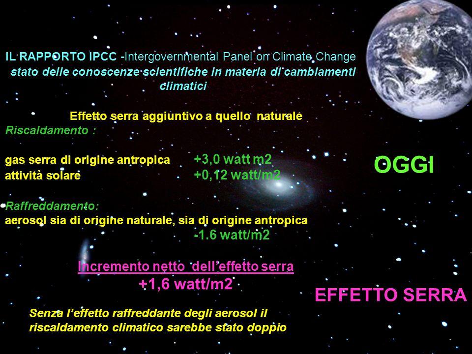 OGGI EFFETTO SERRA IL RAPPORTO IPCC -Intergovernmental Panel on Climate Change stato delle conoscenze scientifiche in materia di cambiamenti climatici Effetto serra aggiuntivo a quello naturale Riscaldamento : gas serra di origine antropica +3,0 watt m2 attività solare +0,12 watt/m2 Raffreddamento: aerosol sia di origine naturale, sia di origine antropica -1.6 watt/m2 Incremento netto delleffetto serra +1,6 watt/m2 Senza leffetto raffreddante degli aerosol il riscaldamento climatico sarebbe stato doppio