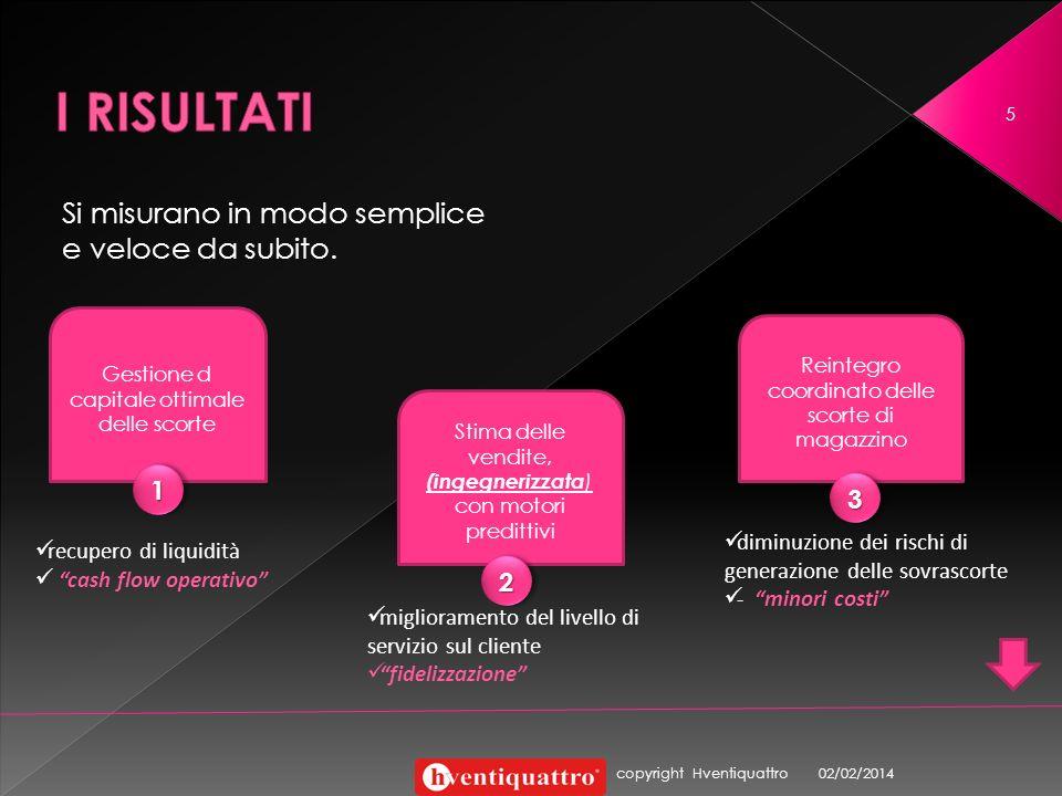 www.hventiquattro.com Per saperne di più I contenuti innovativi del servizio hventiquattro sono coperti dal diritto dautore.