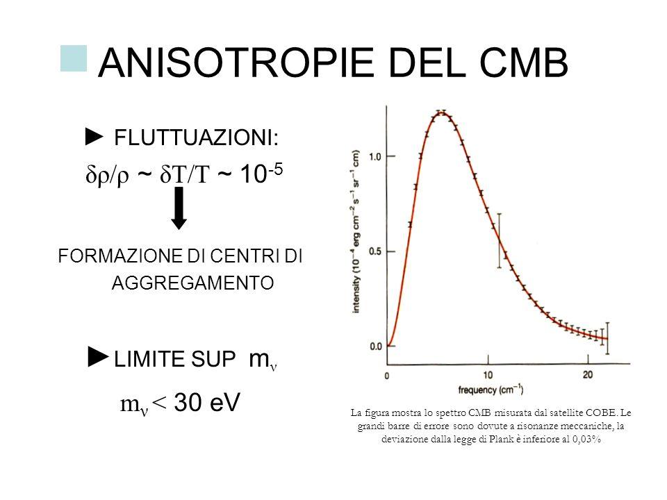 ANISOTROPIE DEL CMB FLUTTUAZIONI: δρ/ρ ~ δT/T ~ 10 -5 FORMAZIONE DI CENTRI DI AGGREGAMENTO LIMITE SUP m ν m ν < 30 eV La figura mostra lo spettro CMB
