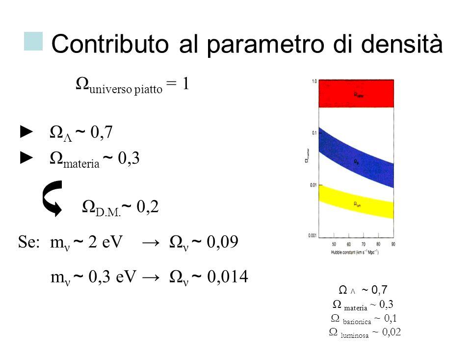 Contributo al parametro di densità Ω universo piatto = 1 Ω Λ ~ 0,7 Ω materia ~ 0,3 Ω D.M. ~ 0,2 Se: m ν ~ 2 eV Ω ν ~ 0,09 m ν ~ 0,3 eV Ω ν ~ 0,014 Ω Λ
