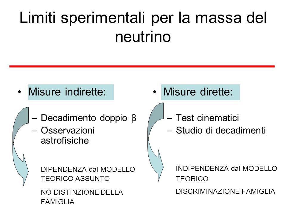 Limiti sperimentali per la massa del neutrino Misure indirette: –Decadimento doppio β –Osservazioni astrofisiche DIPENDENZA dal MODELLO TEORICO ASSUNT