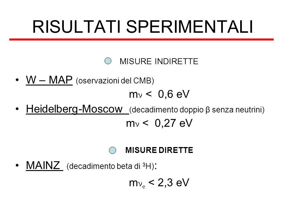 RISULTATI SPERIMENTALI MISURE INDIRETTE W – MAP (oservazioni del CMB) m ν < 0,6 eV Heidelberg-Moscow (decadimento doppio β senza neutrini) m ν < 0,27