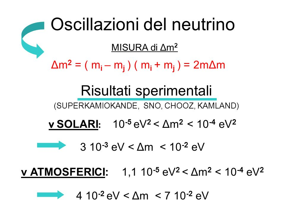 Oscillazioni del neutrino MISURA di Δm 2 Δm 2 = ( m i – m j ) ( m i + m j ) = 2mΔm Risultati sperimentali (SUPERKAMIOKANDE, SNO, CHOOZ, KAMLAND) ν SOL