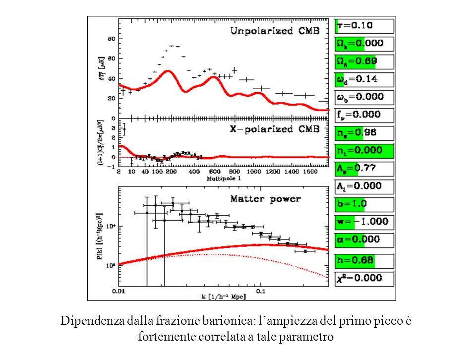 Le assunzioni fatte sono le seguenti: Piattezza: tot= m+ =1=1- k ossia k 0 Frazione neutrinica di DM nulla: Fluttuazioni tensoriali (onde gravitazionali) nulle: At, r,nt 0 Dark energy come pura costante cosmologica: =-1 Indipendenza dallampiezza dello spettro di potenza: b (bias factor) arbitrario Lo spazio dei parametri si riduce così a : Condizioni iniziali: A S n S Reionizzazione: Componenti: b=h 2 b d =h 2 d