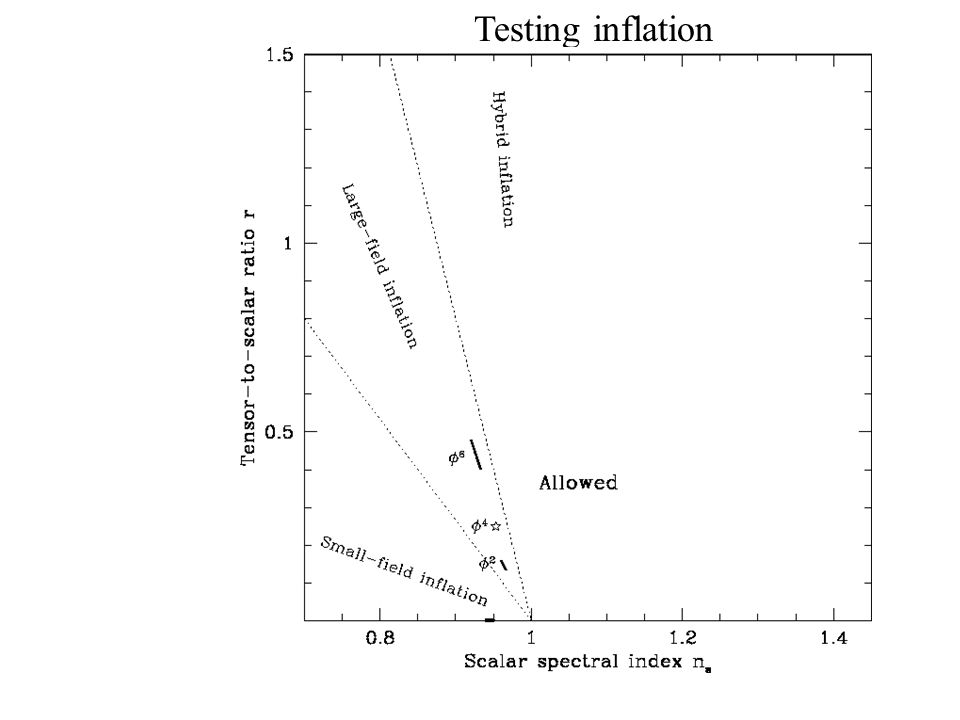 Cmbgg OmOl Testing inflation