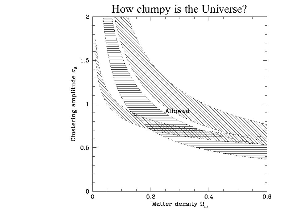 Cmbgg OmOl How clumpy is the Universe