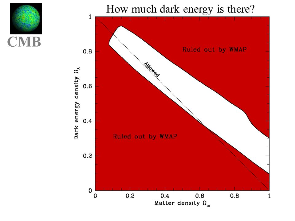 How much dark energy is there WMAP + SDSS: lots flat closed open