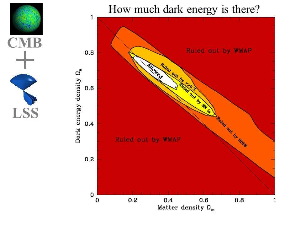Cmbgg OmOl CMB + LSS How much dark energy is there flat closed open
