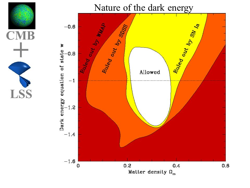 Cmbgg OmOl CMB + LSS Nature of the dark energy