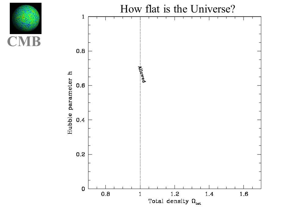How flat