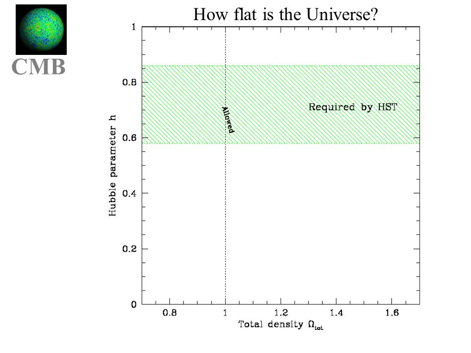 Cmbgg OmOl CMB How flat is the Universe