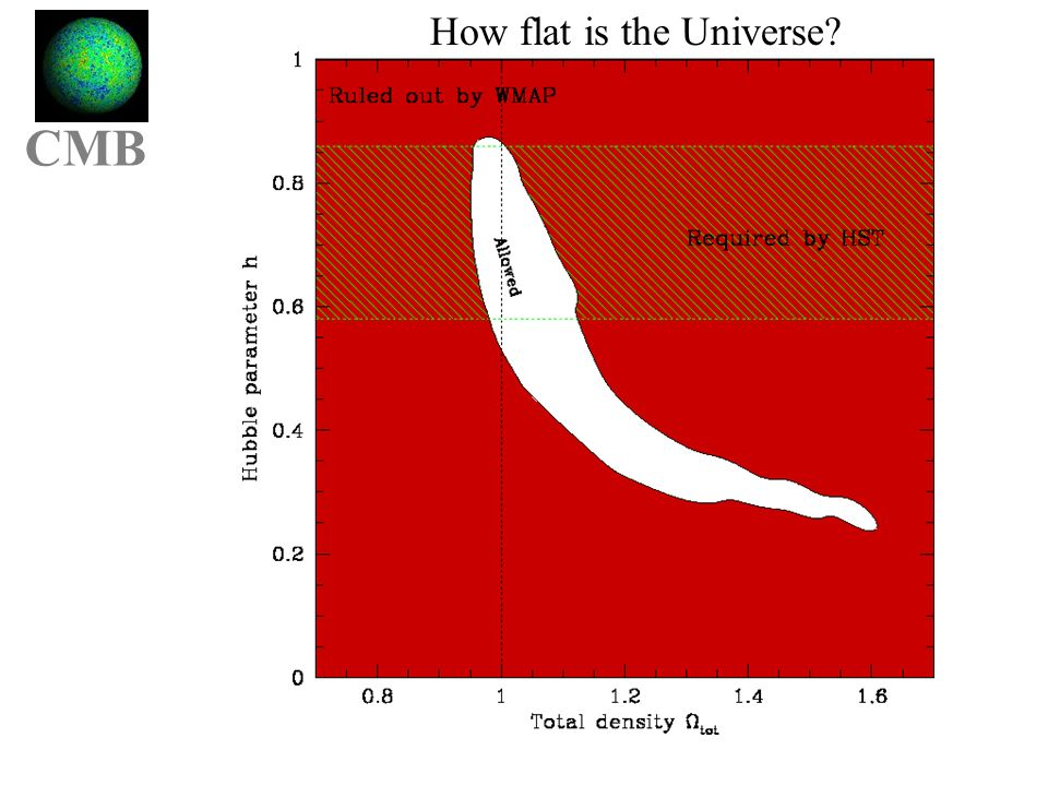 Cmbgg OmOl How flat is the Universe CMB