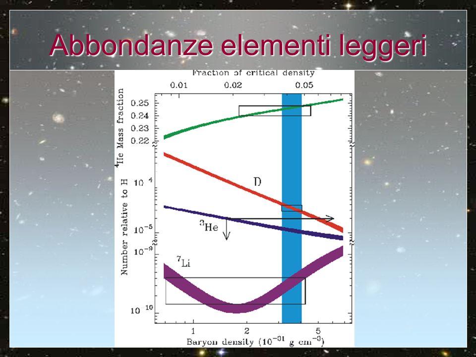 Abbondanza Elio Dipende solo debolmente dal rapporto barioni/fotoni Dipende solo debolmente dal rapporto barioni/fotoni dipende dal numero dipende dal numero delle famiglie di neutrini in gioco (best 3; 4, 5) e dal tempo di decadimento del neutrone