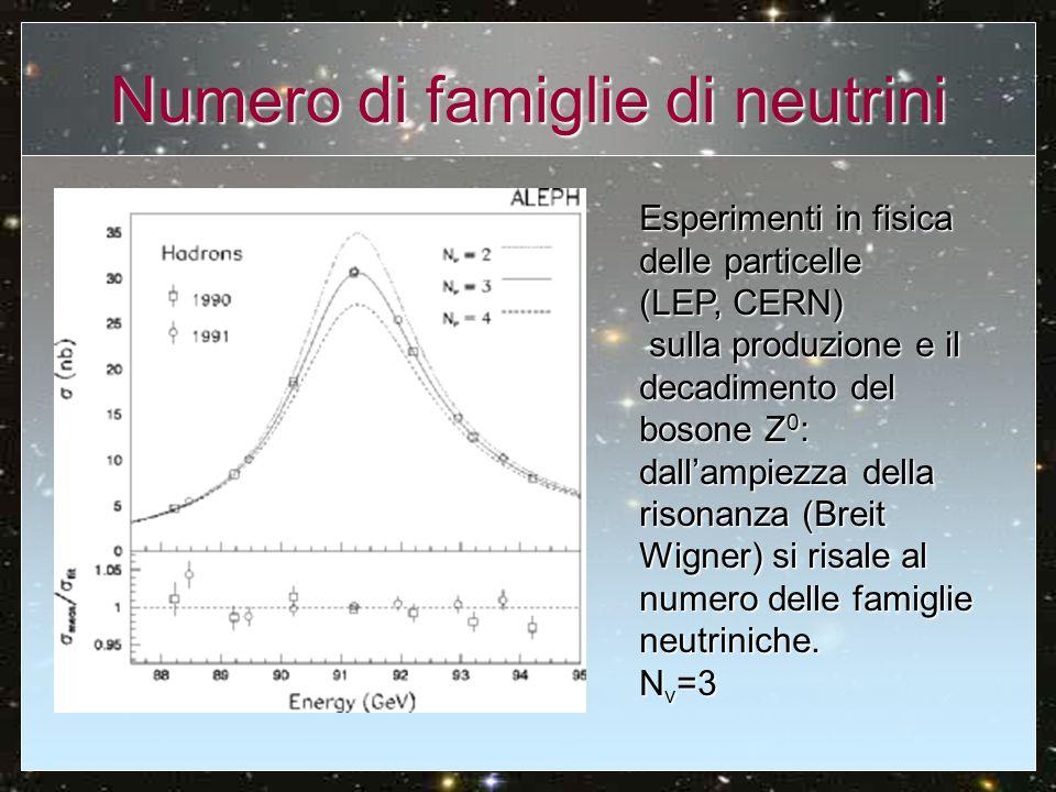 Abbondanza Elio Previsione teorica: Rappresenta un limite inferiore alle osservazioni (He prodotto nelle stelle) Osservazioni: Da regioni HII (le meno contaminate) Da regioni HII (le meno contaminate) linearità tra labbondanza di elio e quella dei metalli (O/H): Yp è data dallestrapolazione per metallicità zero.