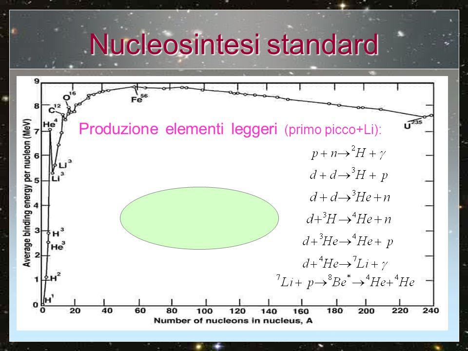 Nucleosintesi standard Produzione elementi leggeri (primo picco+Li):