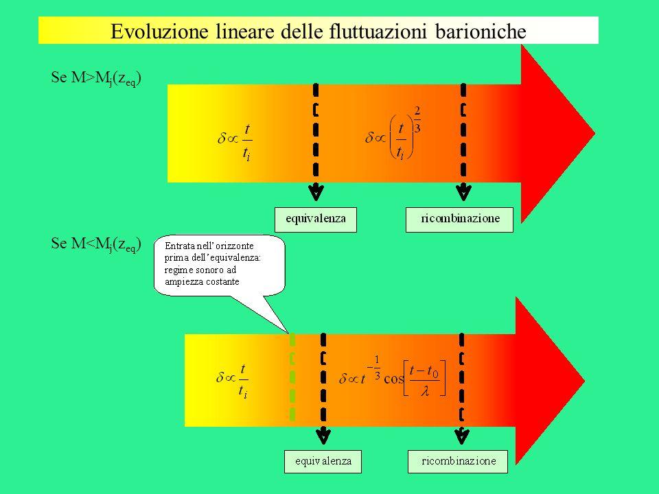 Evoluzione lineare delle fluttuazioni barioniche Se M>M j (z eq ) Se M<M j (z eq )