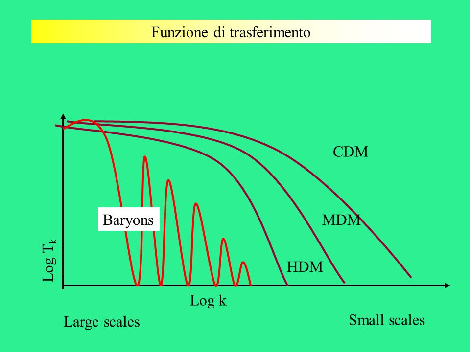 Funzione di trasferimento Log k Log T k CDM MDM HDM Small scales Large scales Baryons