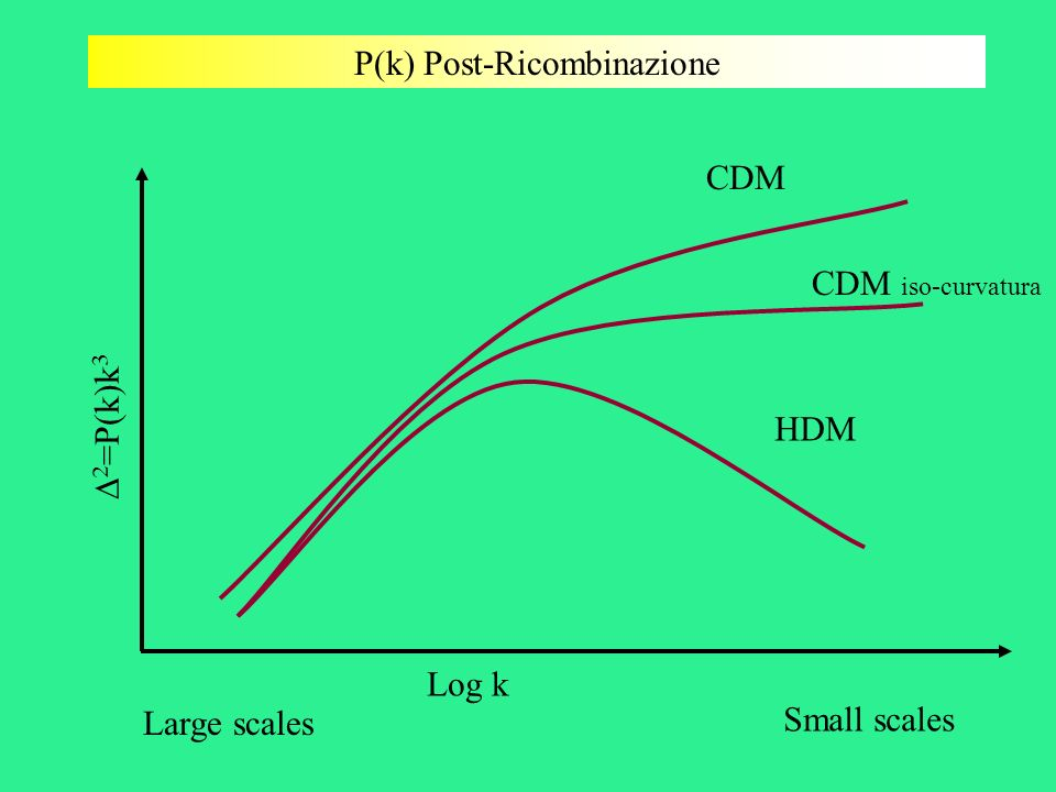 P(k) Post-Ricombinazione Log k =P(k)k 3 Small scales Large scales HDM CDM iso-curvatura CDM