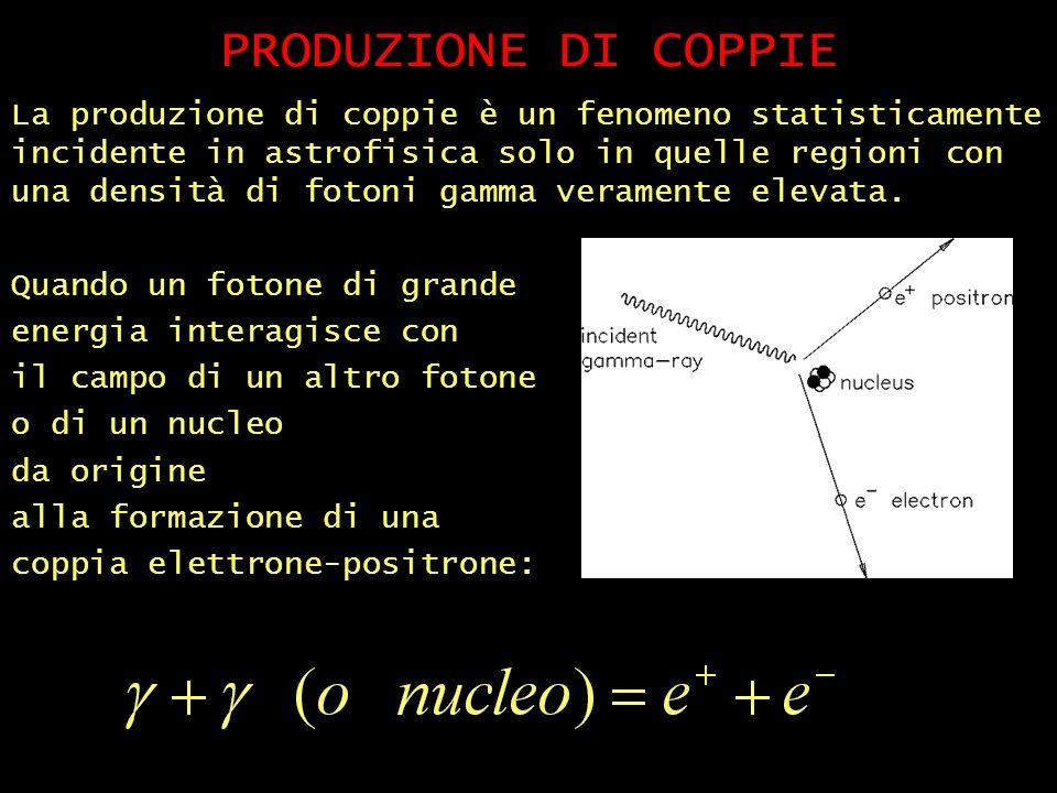 PRODUZIONE DI COPPIE La produzione di coppie è un fenomeno statisticamente incidente in astrofisica solo in quelle regioni con una densità di fotoni gamma veramente elevata.