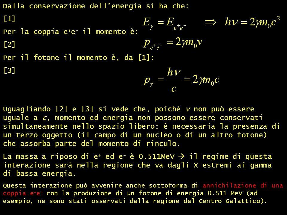 Dalla conservazione dellenergia si ha che: [1] Per la coppia e + e - il momento è: [2] Per il fotone il momento è, da [1]: [3] Uguagliando [2] e [3] si vede che, poiché ν non può essere uguale a c, momento ed energia non possono essere conservati simultaneamente nello spazio libero: è necessaria la presenza di un terzo oggetto (il campo di un nucleo o di un altro fotone) che assorba parte del momento di rinculo.