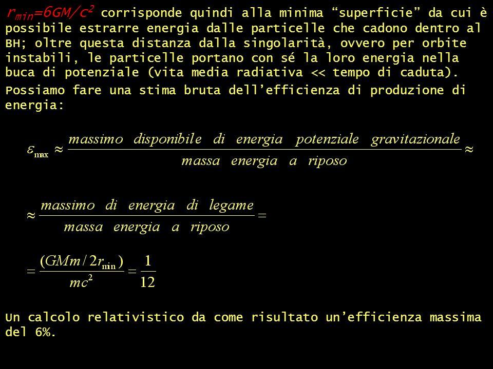 r min =6GM/c 2 corrisponde quindi alla minima superficie da cui è possibile estrarre energia dalle particelle che cadono dentro al BH; oltre questa distanza dalla singolarità, ovvero per orbite instabili, le particelle portano con sé la loro energia nella buca di potenziale (vita media radiativa << tempo di caduta).