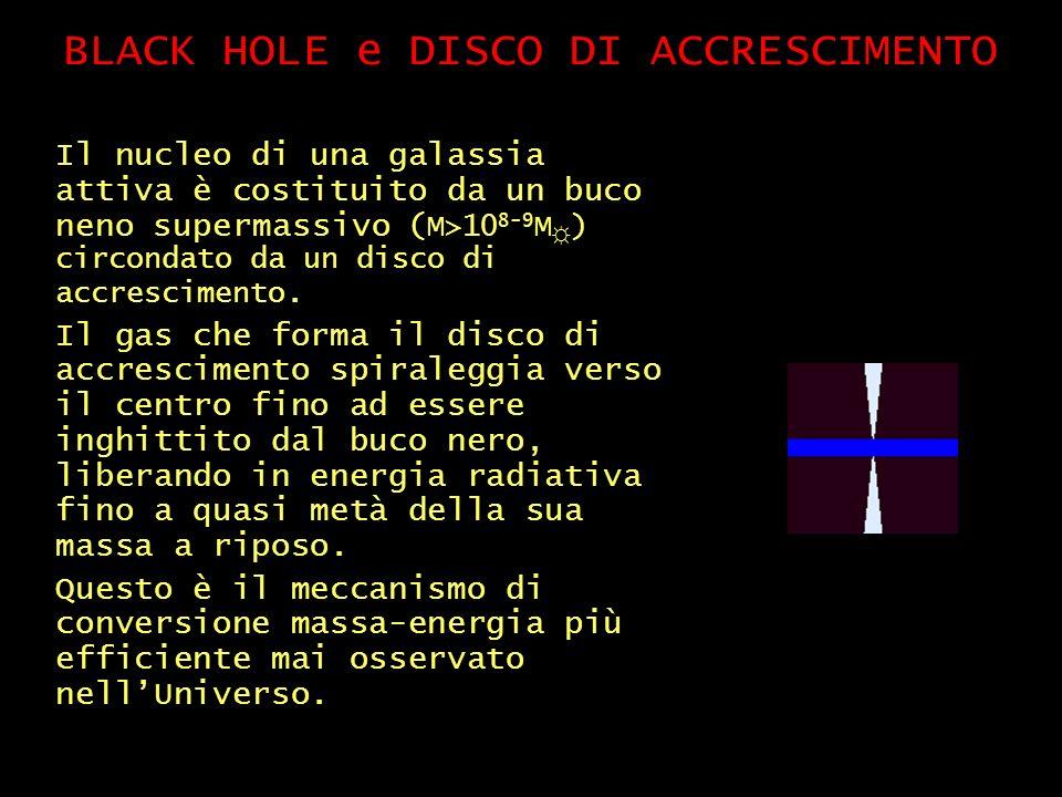 BLACK HOLE e DISCO DI ACCRESCIMENTO Il nucleo di una galassia attiva è costituito da un buco neno supermassivo ( M>10 8-9 M ) circondato da un disco di accrescimento.