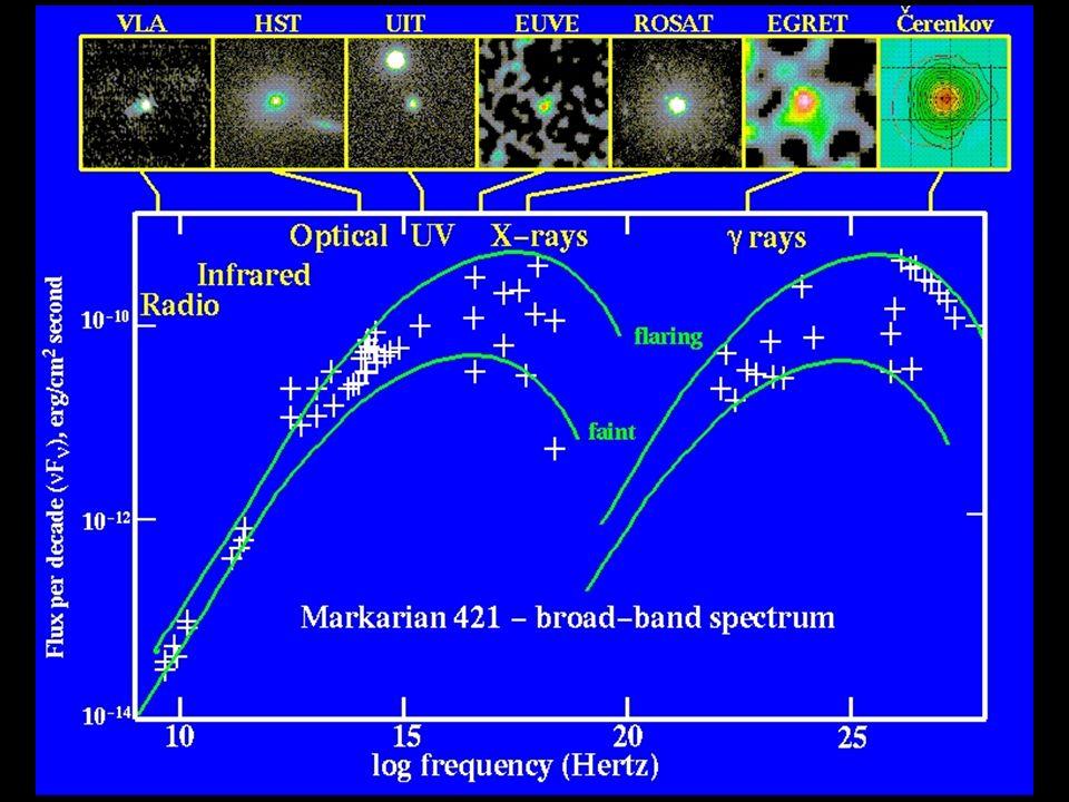 Blazars Sono la classe degli oggetti più violenti: hanno emissioni che si spingono fino al gamma estremo e presentano variabilità su tempi scala brevissimi.